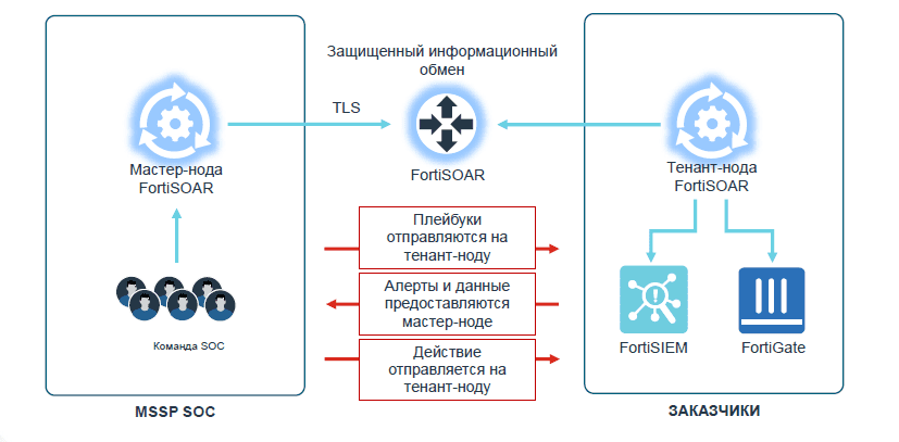 Архитектура Distributed Multi-tenant with Dedicated Tenant Nodes