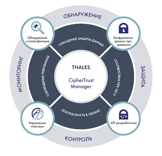 Функциональная архитектура CipherTrust Data Security Platform