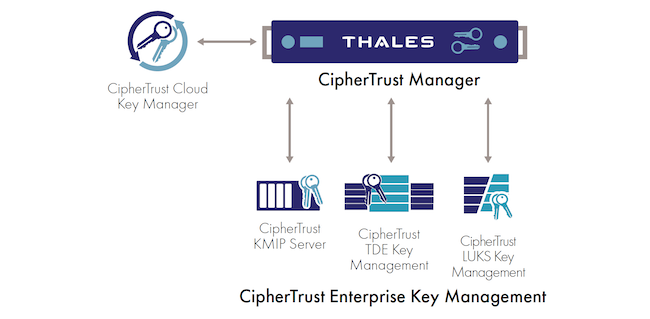 Функциональная архитектура CipherTrust Enterprise Key Management из состава CipherTrust Data Security Platform