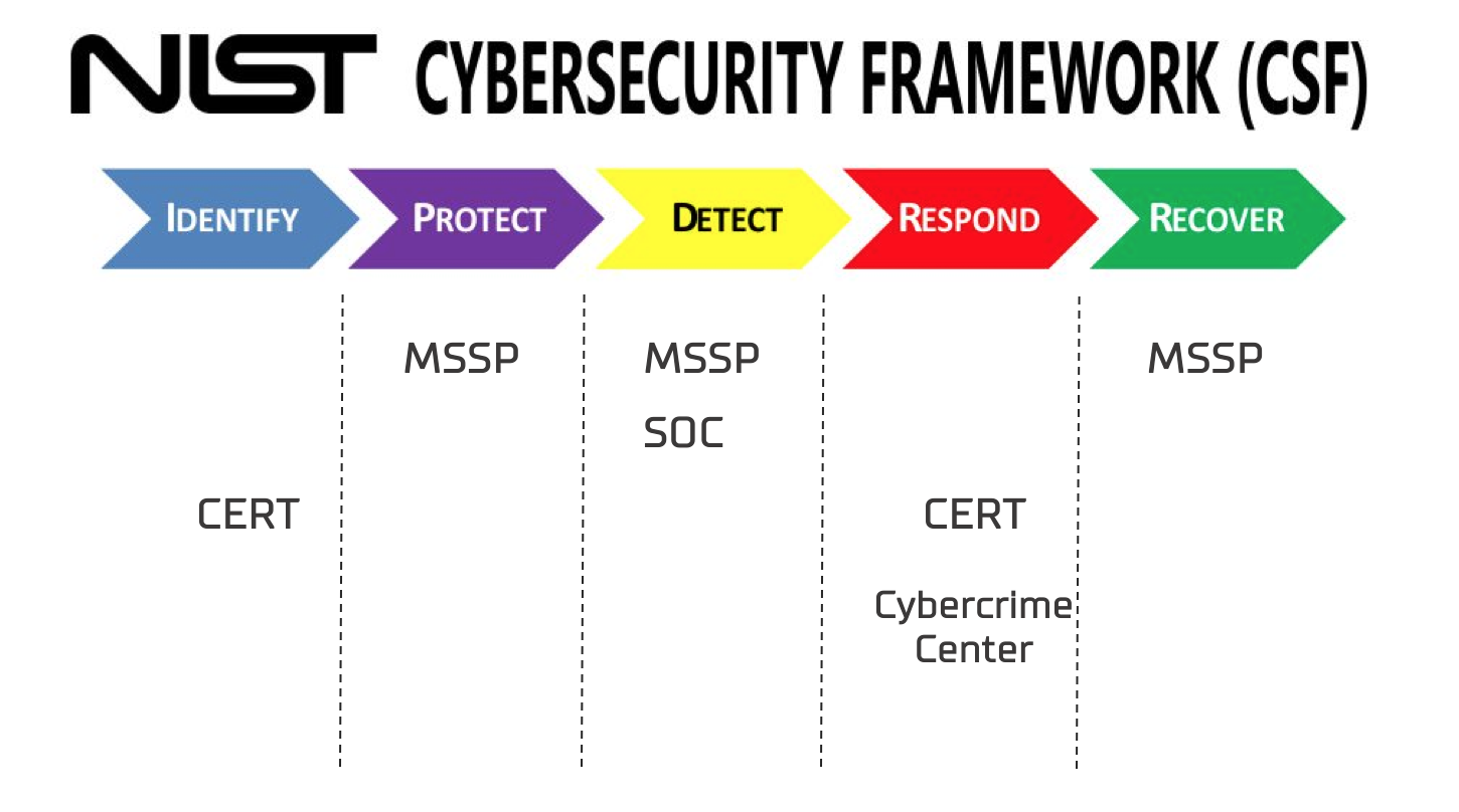 Модели SOC в нотации NIST Cybersecurity Framework
