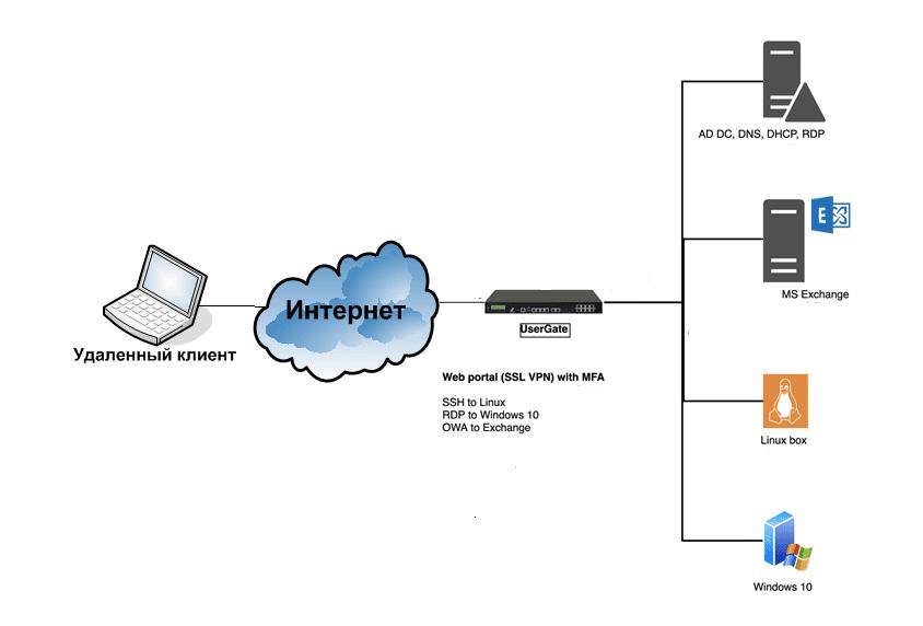 Структура стенда для демонстрации удалённого доступа к веб-порталу UserGate с MFA-авторизацией
