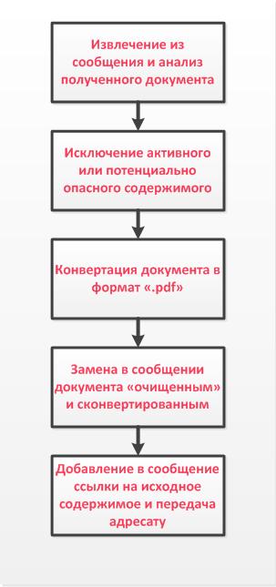 Общий вид алгоритма работы Check Point SandBlast Threat Extraction