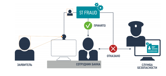 Принцип работы SmartTracker.FRAUD