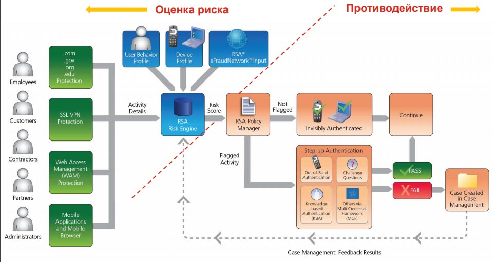 Схема работы системы RSA Adaptive Authentication and Transaction Monitoring