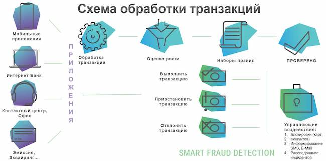 Карточка транзакции в интерфейсе системы Smart Fraud Detection