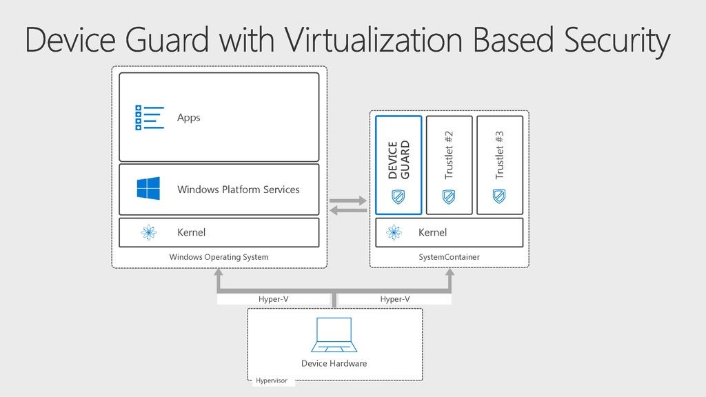 Архитектура Windows 10 Virtualization-Based Security