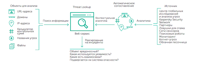 Принцип работы Kaspersky Threat Lookup