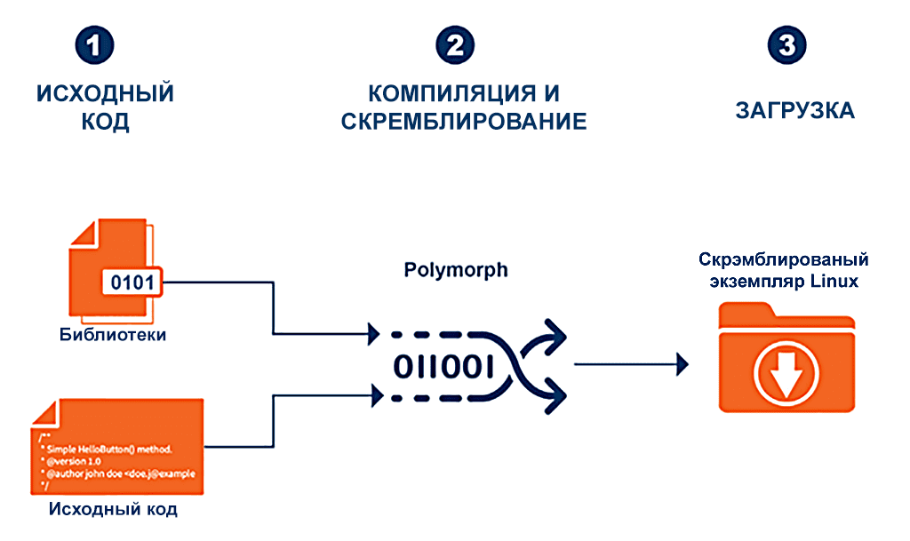 Схема работы Polymorphing for Linux
