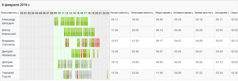 График учета рабочего времени в StaffCop Enterprise с отмеченным непродуктивно проведенным временем