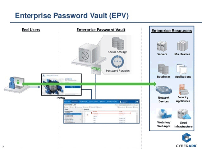 Схема работы CyberArk Enterprise Password Vault