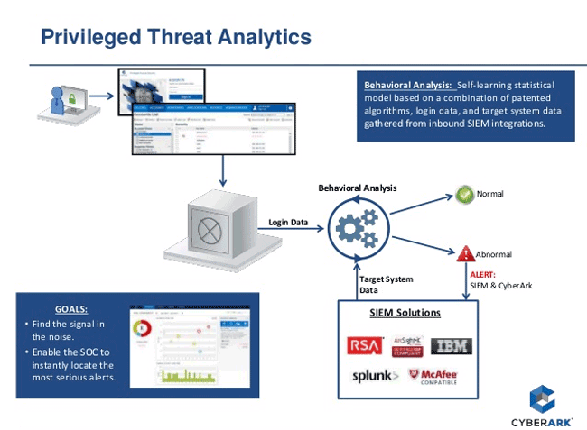 Схема работы CyberArk Privileged Threat Analytics