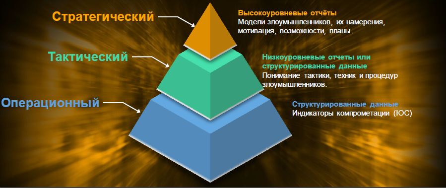 Уровни Threat Intelligence