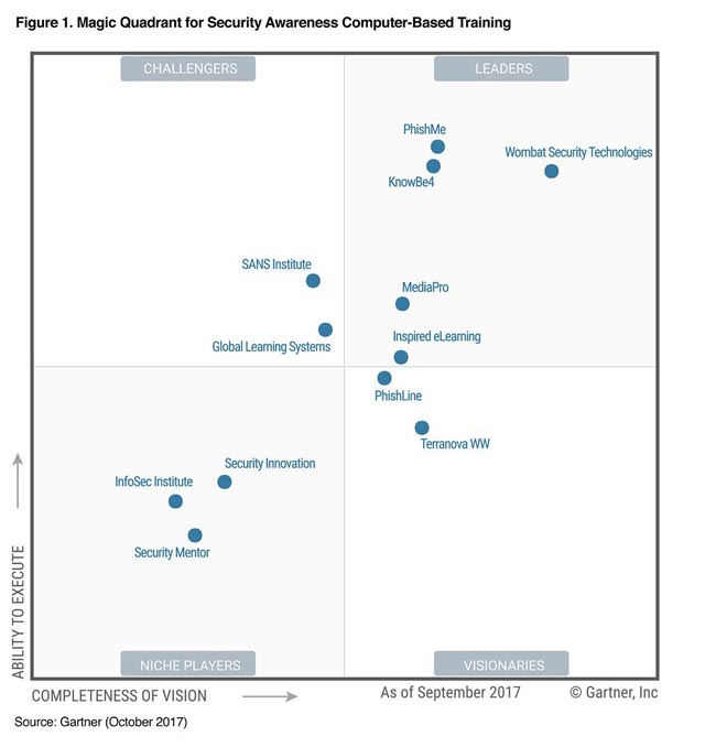 Магический квандрант Gartner Magic Quadrant Security Awareness Computer-Based Training 2017
