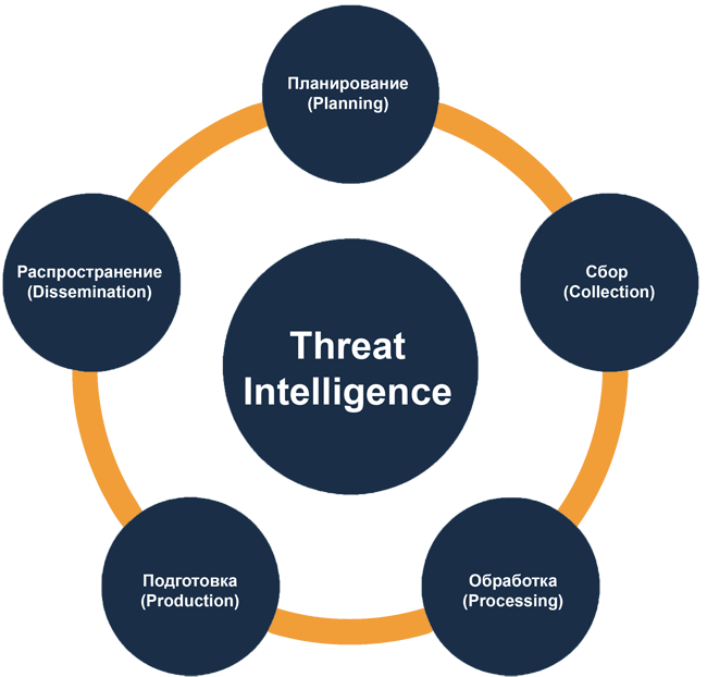 Цикл Threat Intelligence