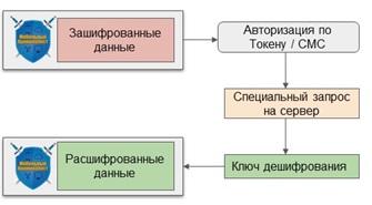 Как получить доступ к зашифрованным сообщениям WhatsApp на Android и iOS