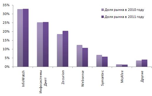Изменение долей рынка участников DLP-рынка в России за 2010-2011 годы