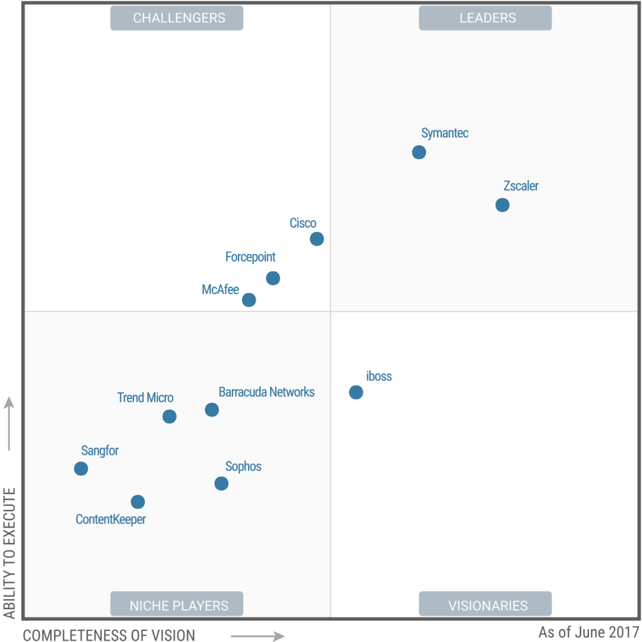 gartner magic quadrant utm 2017 pdf