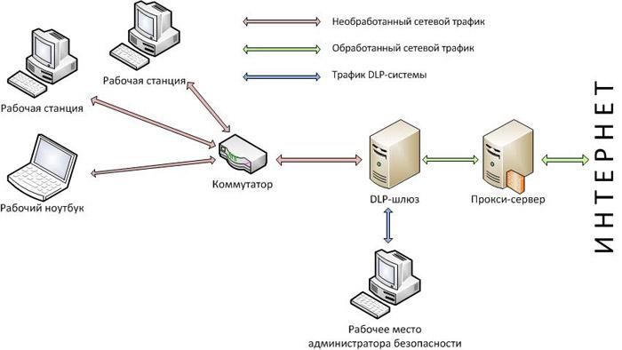 Схема шлюзового DLP-решения
