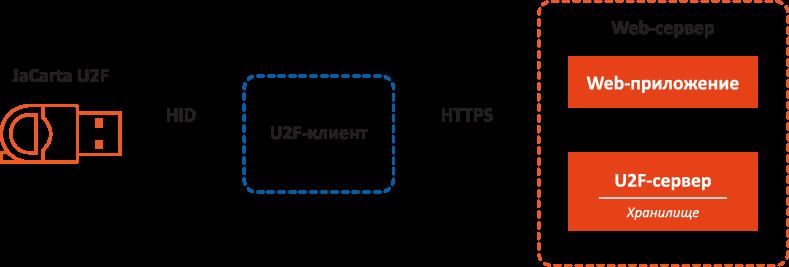 Архитектура решения с поддержкой U2F-аутентификации на базе токена JaCarta U2F