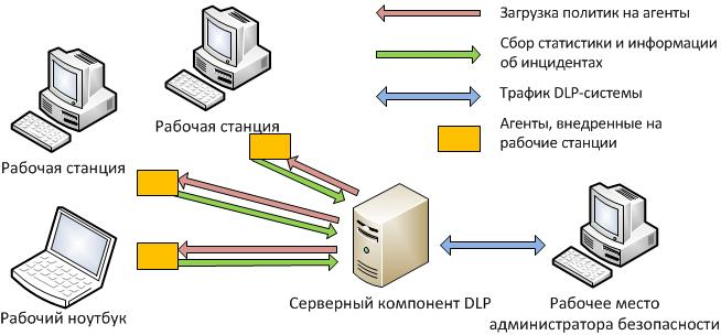 Схема хостового DLP-решения