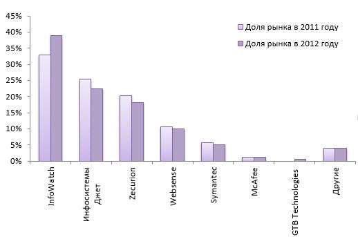 Изменение долей рынка участников DLP-рынка в России за 2011-2012 годы