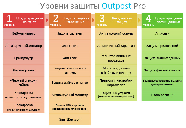 Уровни защиты Outpost Security Suite