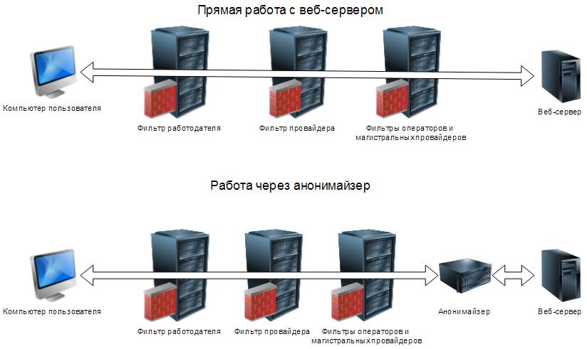 Схема прямой работы с веб-серверами и работы через анонимайзер