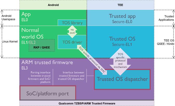В Trustzone обнаружены уязвимости
