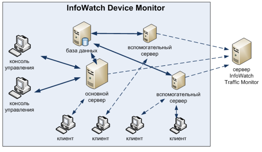 Схема принципа работы InfoWatch Device Monitor 5.1
