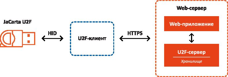 Архитектура типового решения с поддержкой U2F-аутентификации на базе токена JaCarta U2F