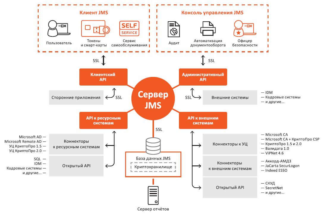 Архитектура JaСаrta Management System