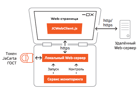 Архитектура JaСаrta JC-WebClient