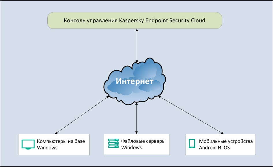Архитектура Kaspersky Endpoint Security Cloud