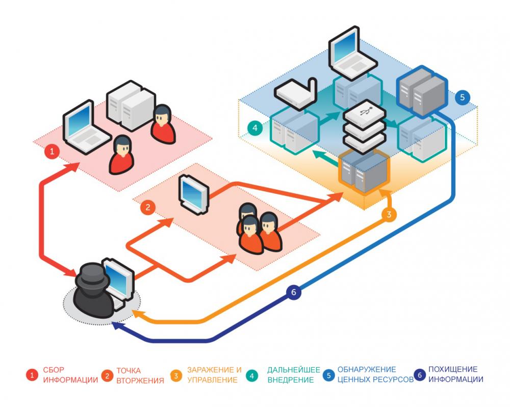Условная схема проведения целевых атак из исследования Trend Micro