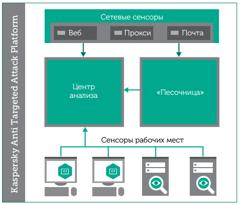 Архитектура решения Kaspersky Anti Targeted Attack Platform