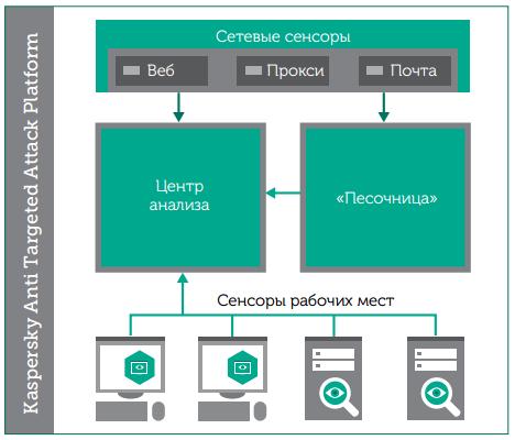 Архитектура решения Kaspersky Anti Targeted Attack Platform