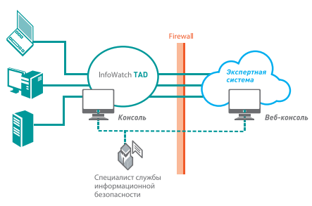Архитектура решения InfoWatch Targeted Attack Detector