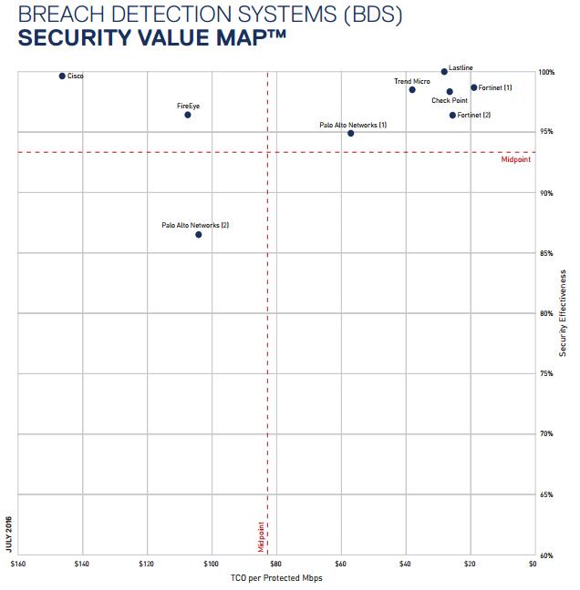 График эффективности средств защиты от APT-угроз, NSS Labs