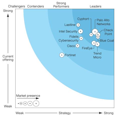 Оценка рынка средств защиты от целевых атак и APT-угроз по версии Forrester