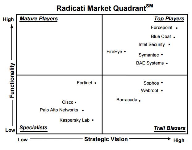 Рейтинг средств защиты от целевых атак и APT-угроз от Radicati Group