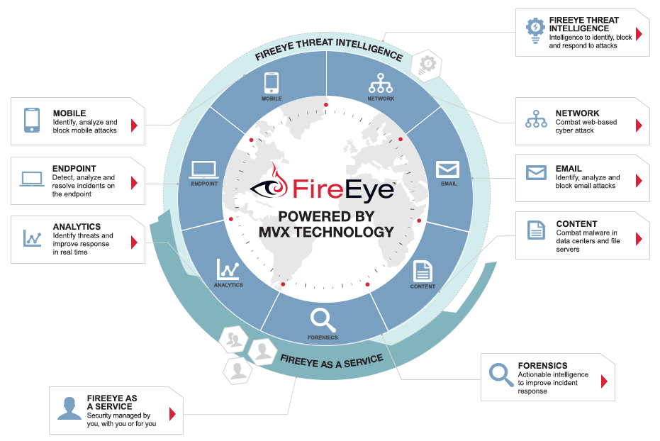 Компоненты защиты от целевых атак компании FireEye