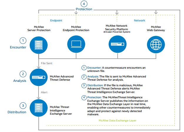 Технологии McAfee, применяемые для построения комплексной защиты от целевых атак