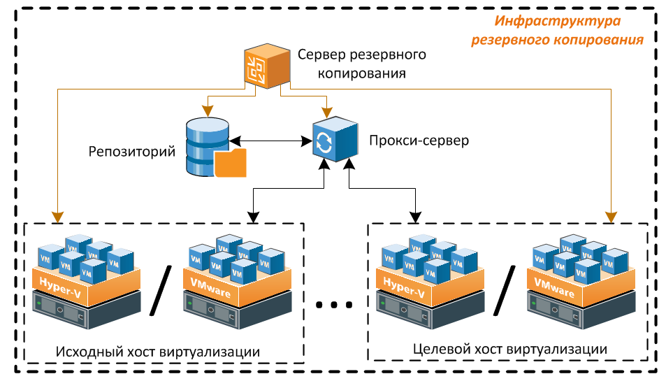 Архитектура решения Veeam Backup & Replication