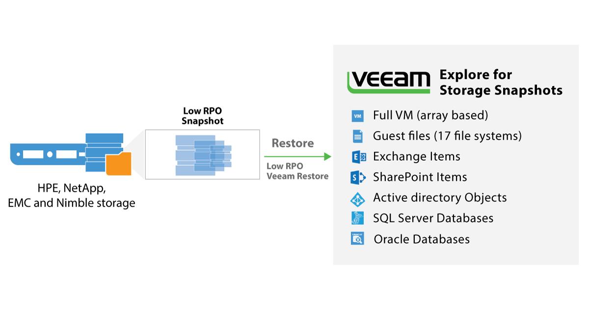 Обзор Veeam Backup & Replication 9 5 (сертифицировано ФСТЭК