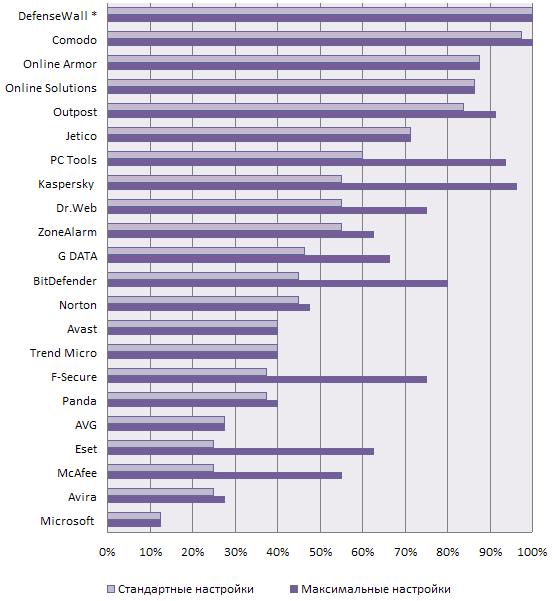 Тест Антивирусов 2012 Года