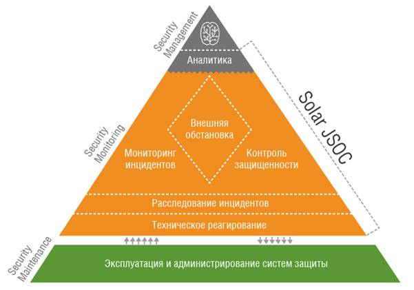 Услуги SOC Solar Security
