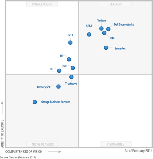 Gartner Magic Quadrant for Global MSSPs 2014