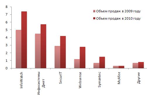 Объемы продаж основных игроков DLP-рынка в России за 2009-2010 годы (млн. $)