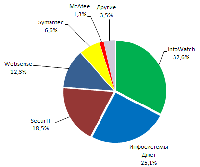 Доли рынка основных участников DLP-рынка в России за 2010 год