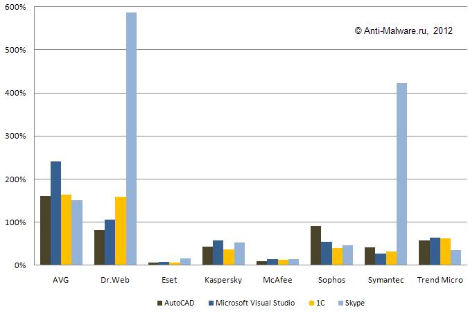 Задержка старта  AutuCAD, Microsoft VisualStudio, 1C Предприятие и Skype в системе с установленным антивирусом